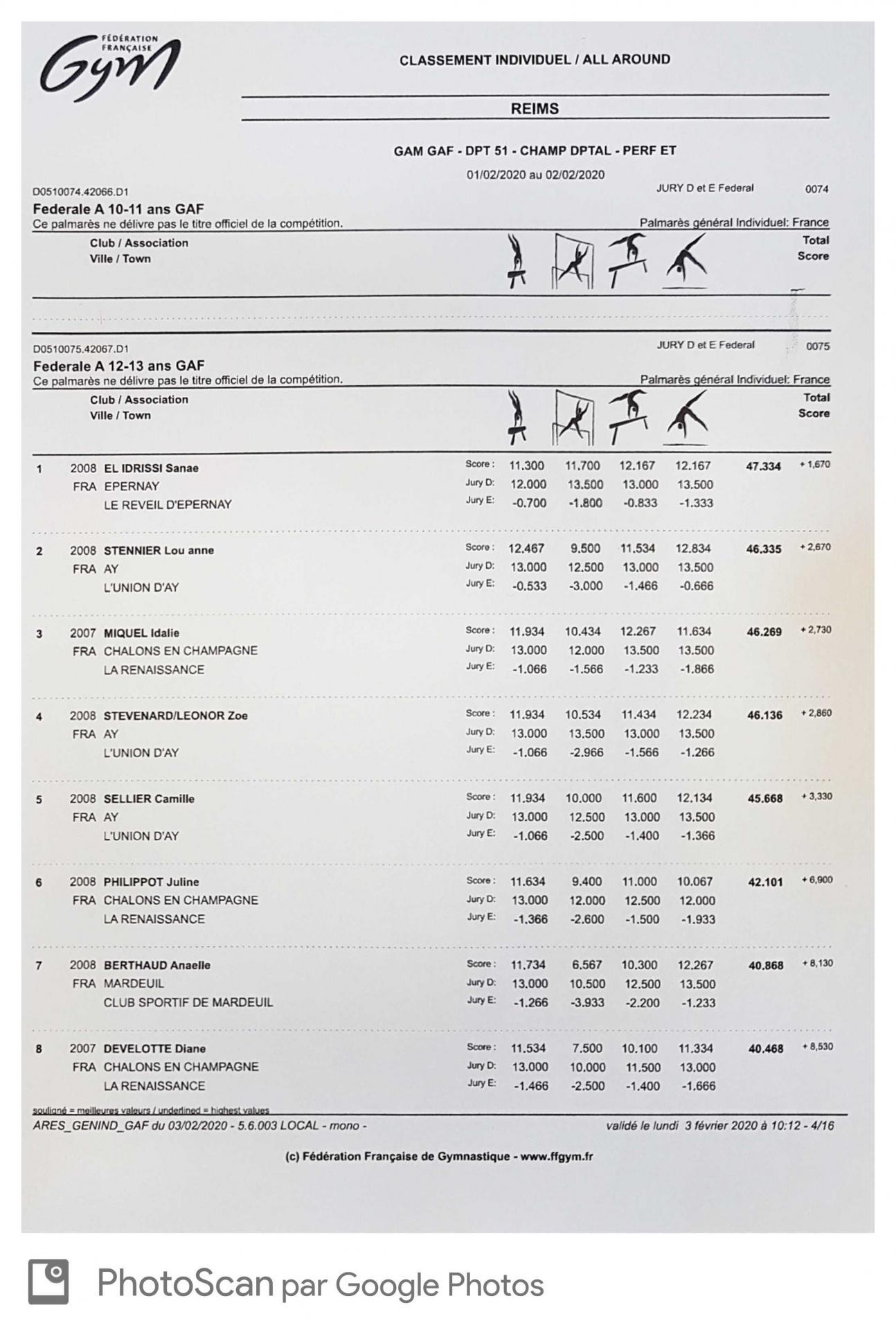 Résultats individuels départementale Fédérale A 12-13ans du 02/02/2020