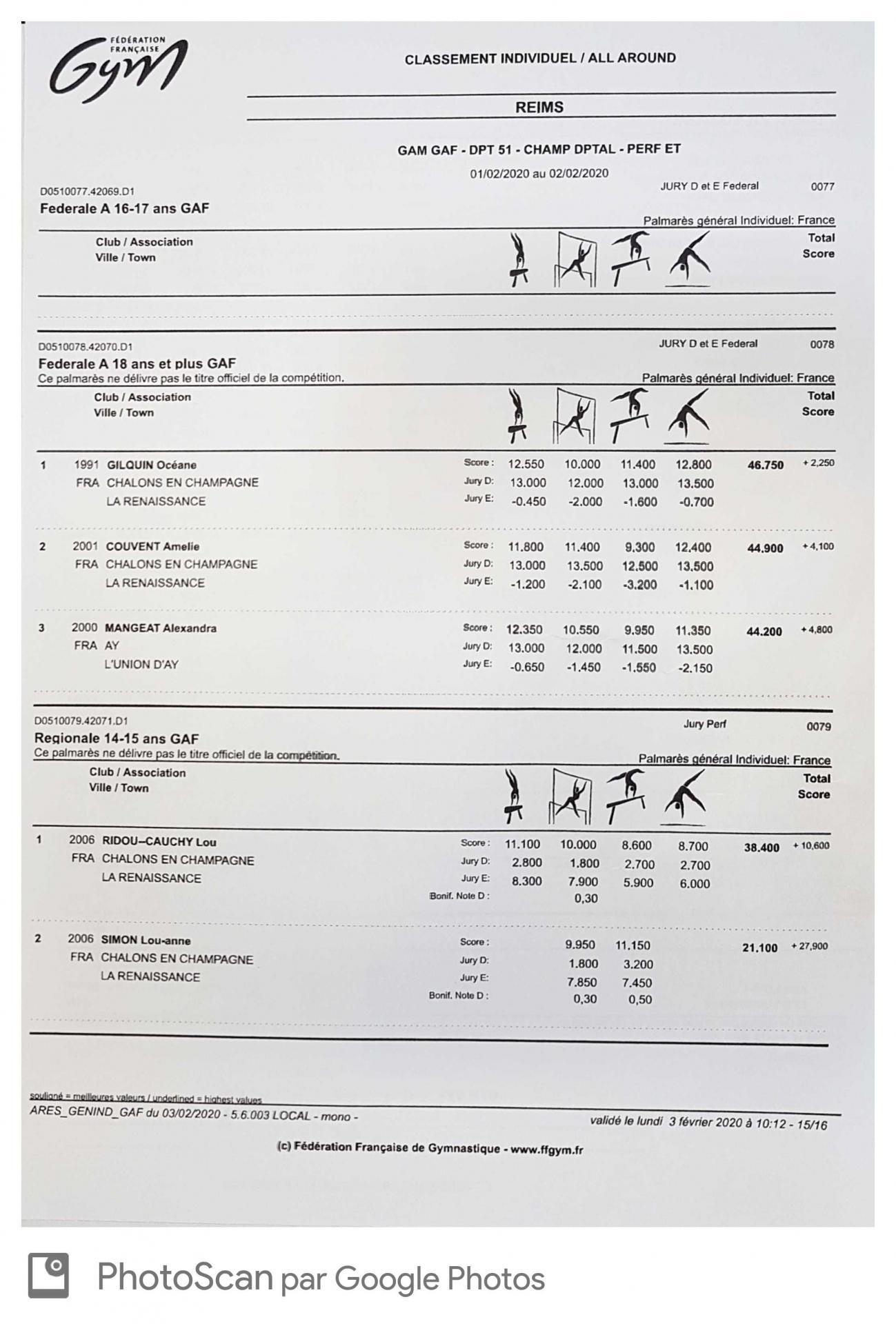 Résultats individuels Fédérale A 18 ans et + départementale du 02/02/202